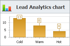 sales crm leads chart
