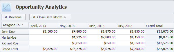 sales crm opportunity pivot table