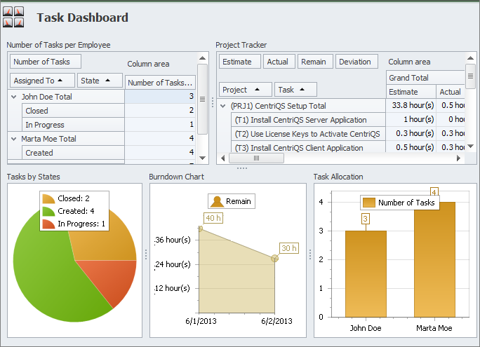 task analytics dashboard
